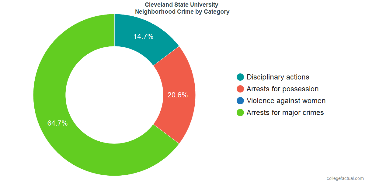 Cleveland Neighborhood Crime and Safety Incidents at Cleveland State University by Category