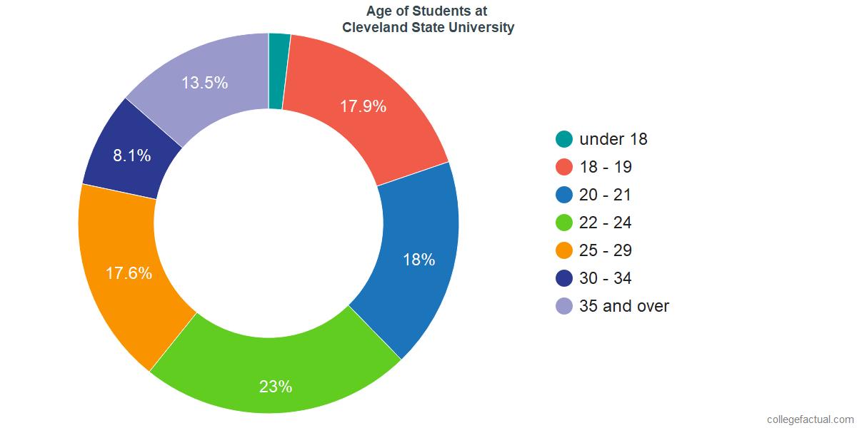 Age of Undergraduates at Cleveland State University