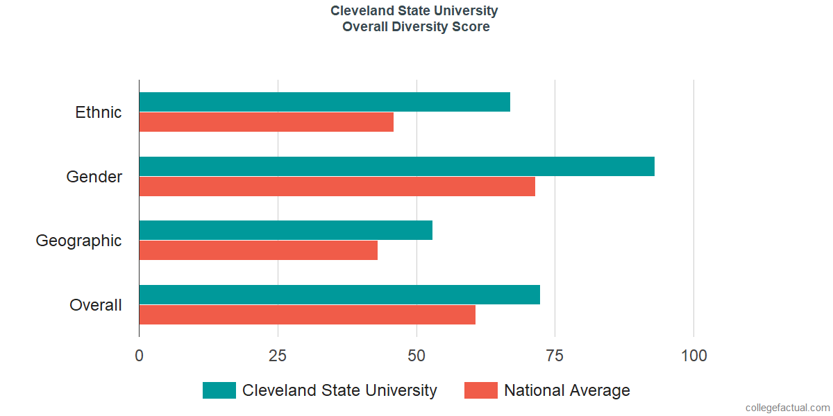Overall Diversity at Cleveland State University
