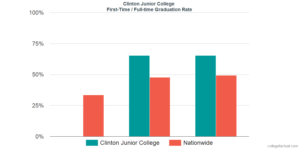 Graduation rates for first-time / full-time students at Clinton Junior College