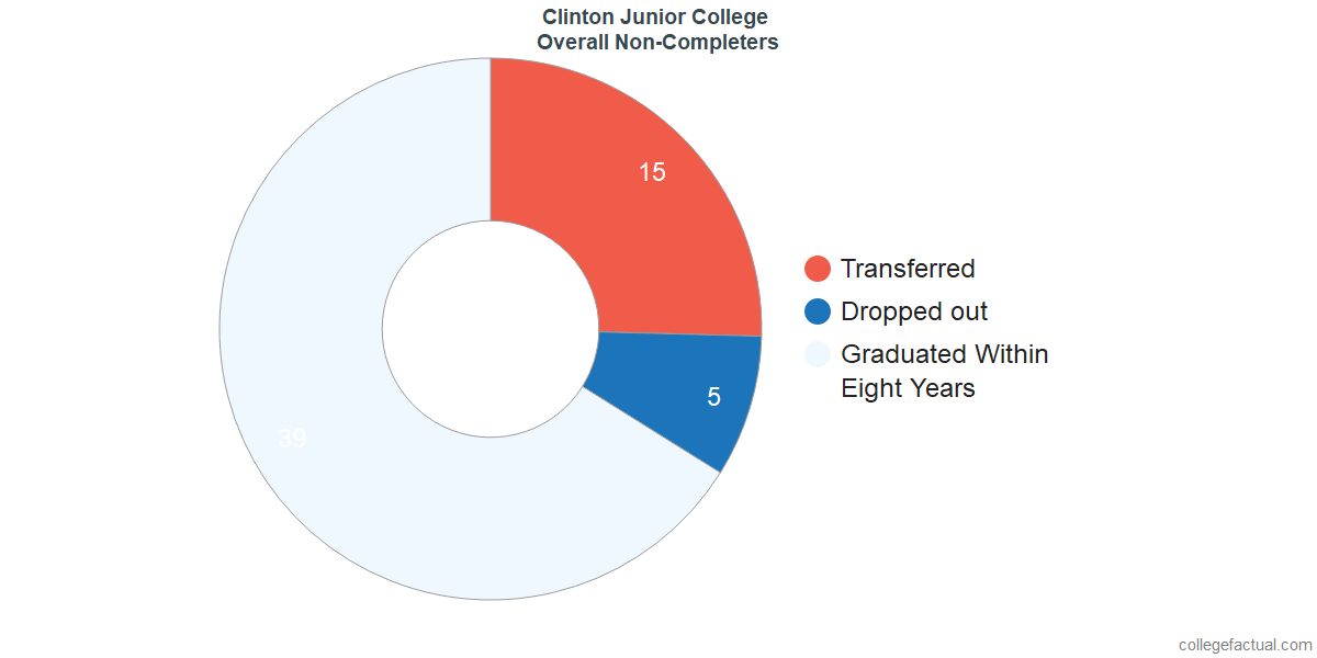 outcomes for students who failed to graduate from Clinton Junior College