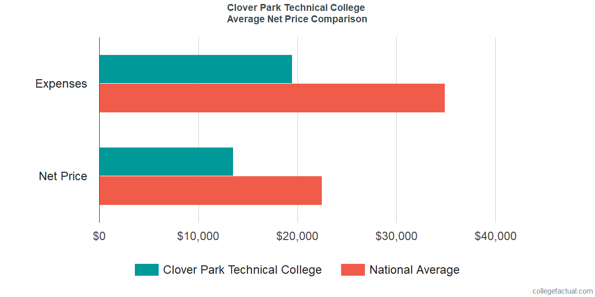 Net Price Comparisons at Clover Park Technical College