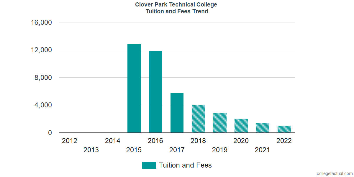 Tuition and Fees Trends at Clover Park Technical College