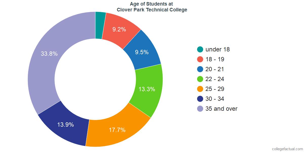 Age of Undergraduates at Clover Park Technical College