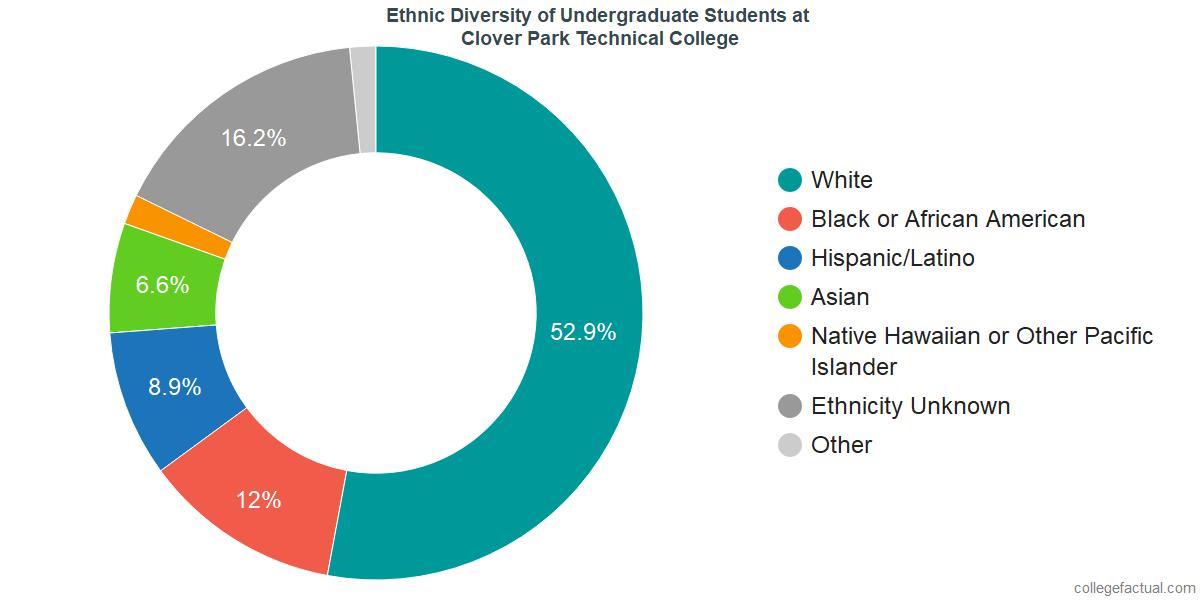 Ethnic Diversity of Undergraduates at Clover Park Technical College