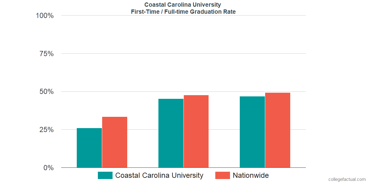 Graduation rates for first-time / full-time students at Coastal Carolina University