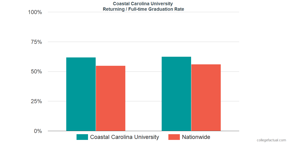 Graduation rates for returning / full-time students at Coastal Carolina University