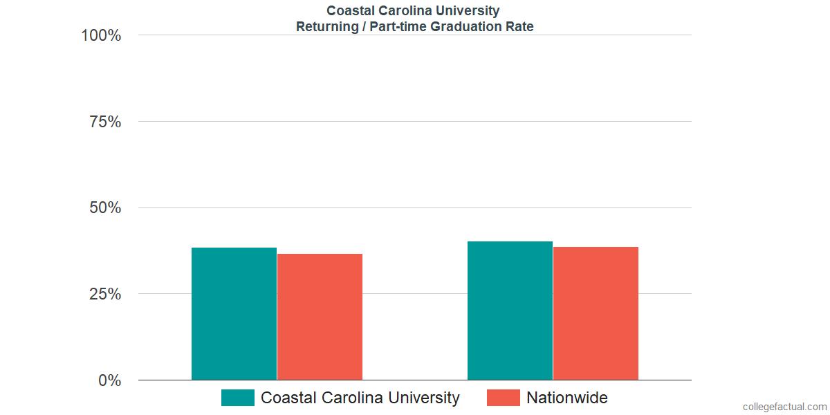 Graduation rates for returning / part-time students at Coastal Carolina University