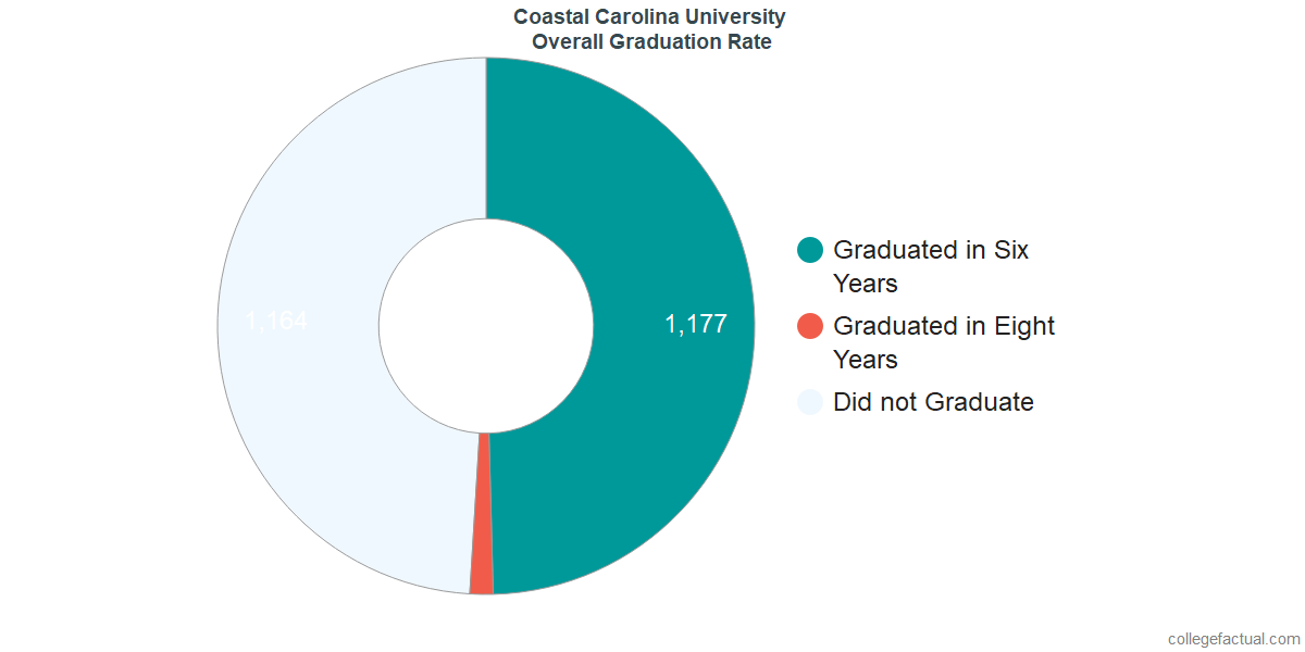 Undergraduate Graduation Rate at Coastal Carolina University