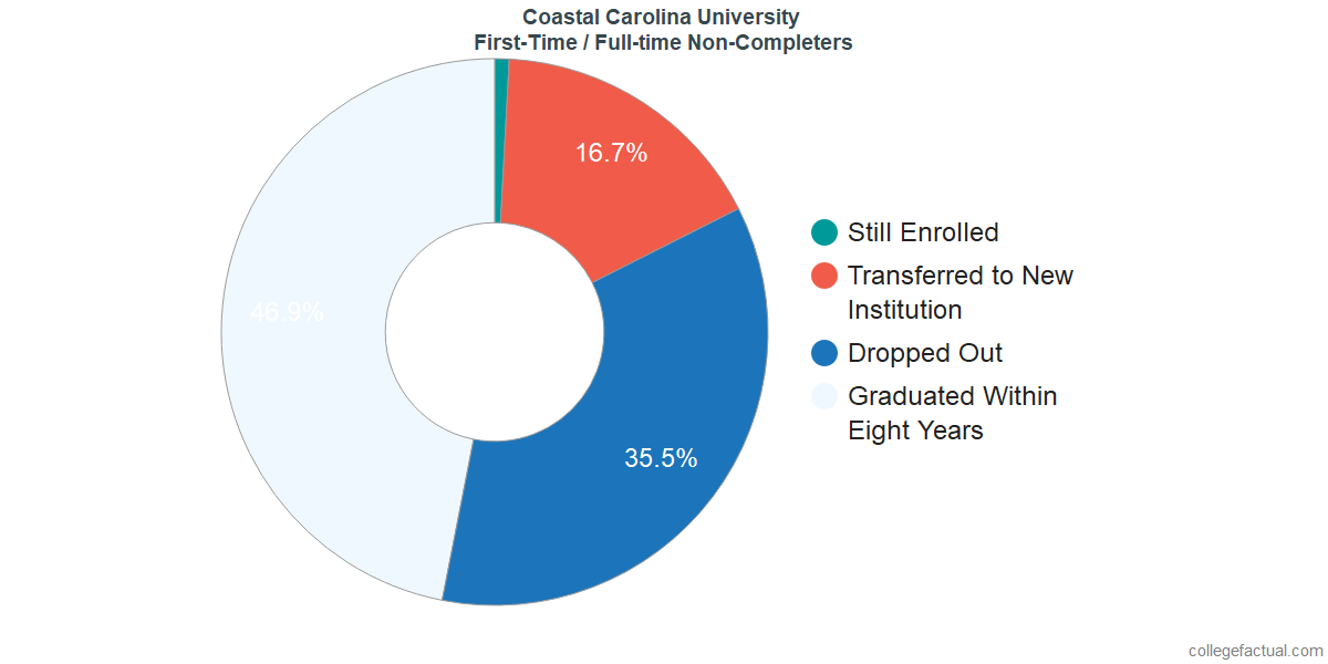 Non-completion rates for first-time / full-time students at Coastal Carolina University