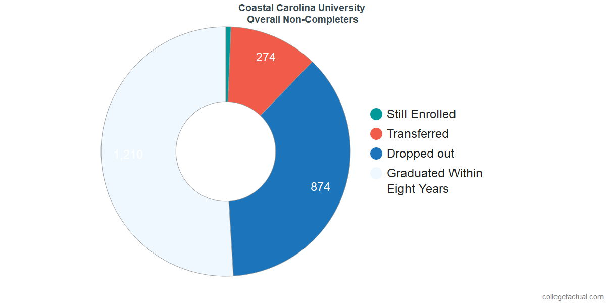 outcomes for students who failed to graduate from Coastal Carolina University