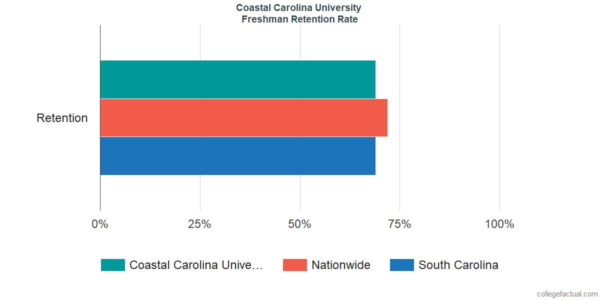 Freshman Retention Rate at Coastal Carolina University