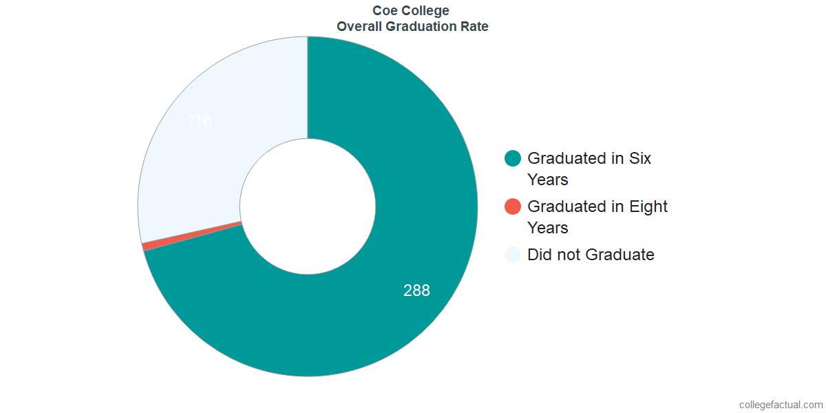 CoeUndergraduate Graduation Rate