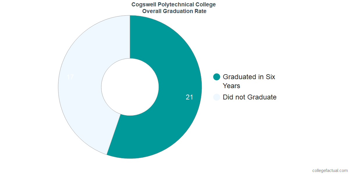 Undergraduate Graduation Rate at Cogswell Polytechnical College