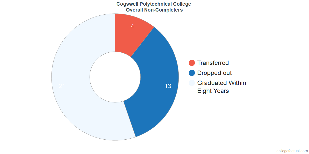 dropouts & other students who failed to graduate from Cogswell College