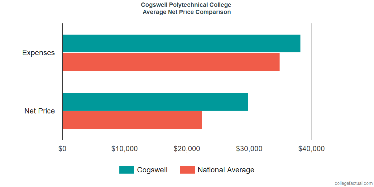 Net Price Comparisons at Cogswell College