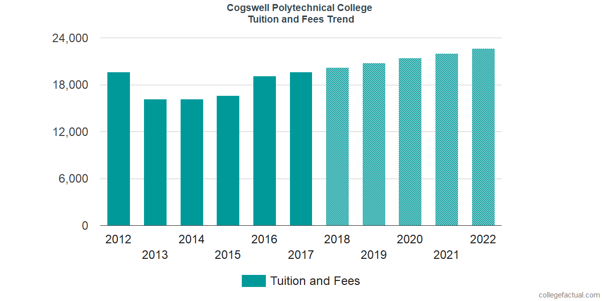 Tuition and Fees Trends at Cogswell College