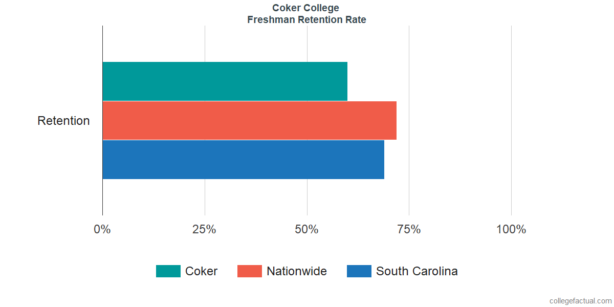 Freshman Retention Rate at Coker College