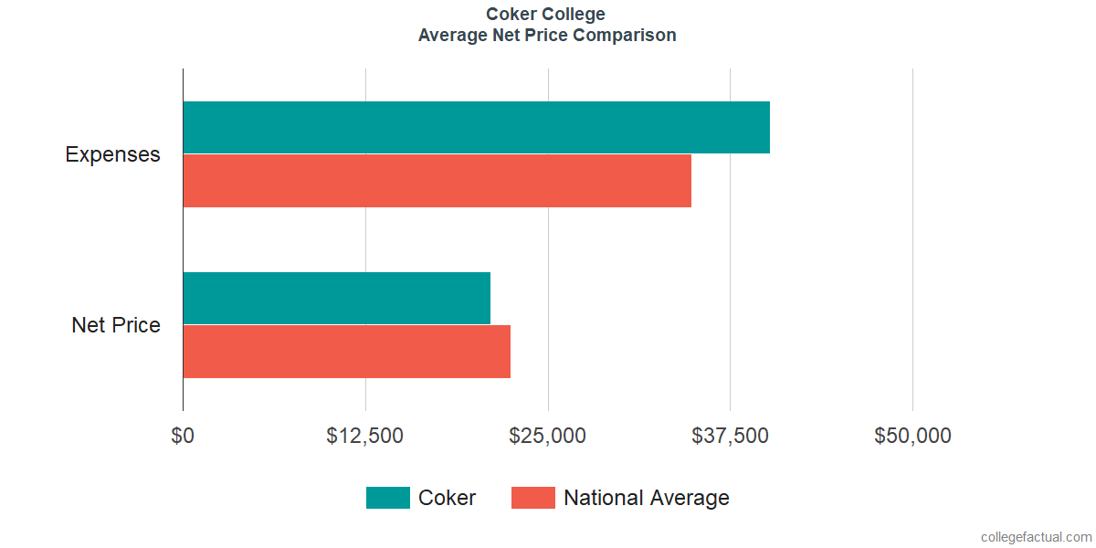 Net Price Comparisons at Coker College