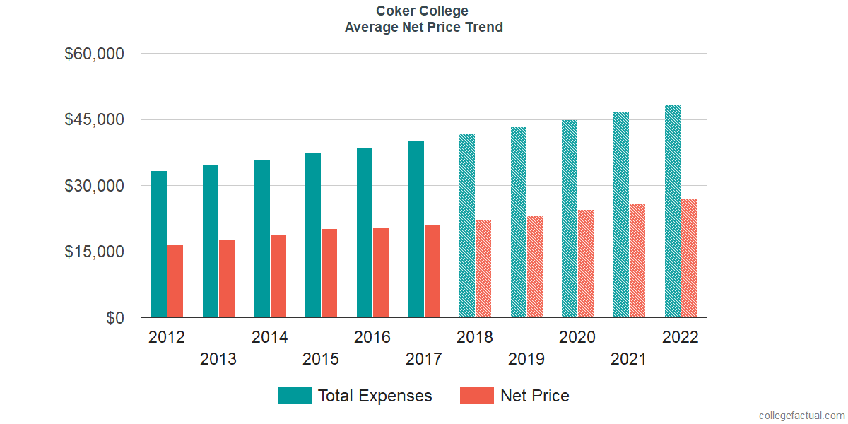 Net Price Trends at Coker College