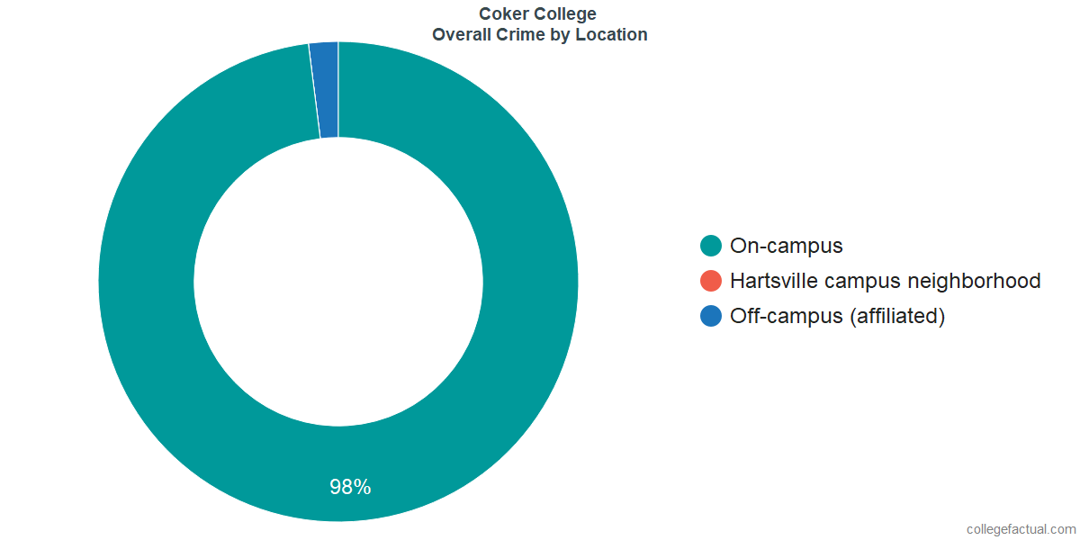 Overall Crime and Safety Incidents at Coker College by Location