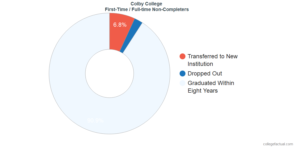 Non-completion rates for first time / full-time students at Colby College