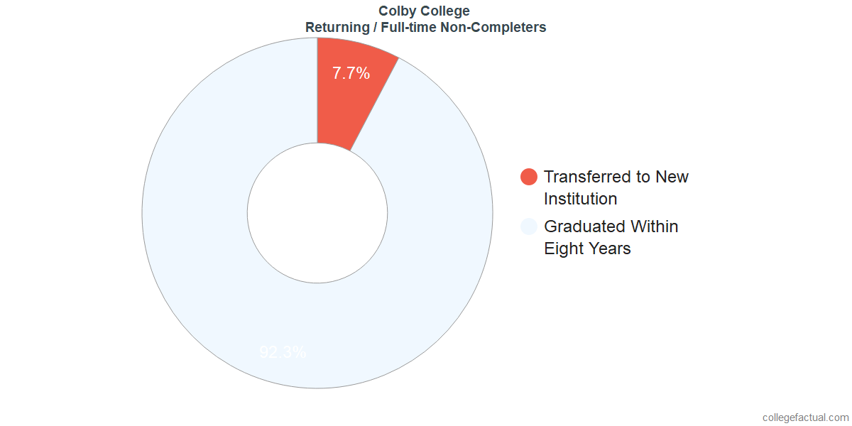 Non-completion rates for returning / full-time students at Colby College