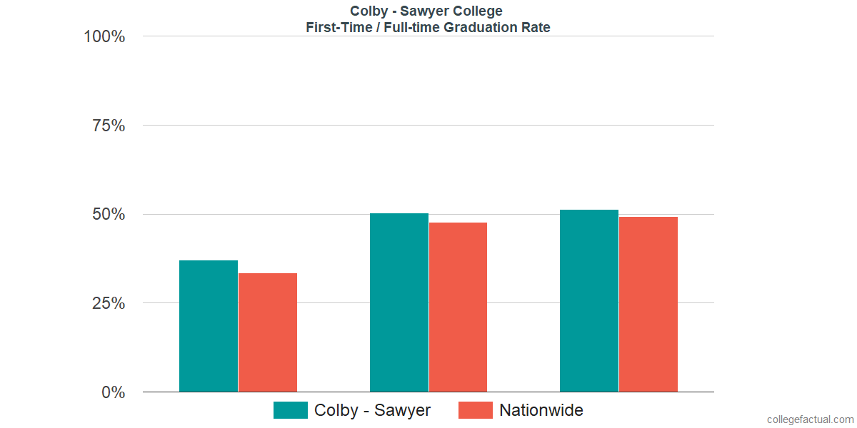 Graduation rates for first-time / full-time students at Colby - Sawyer College