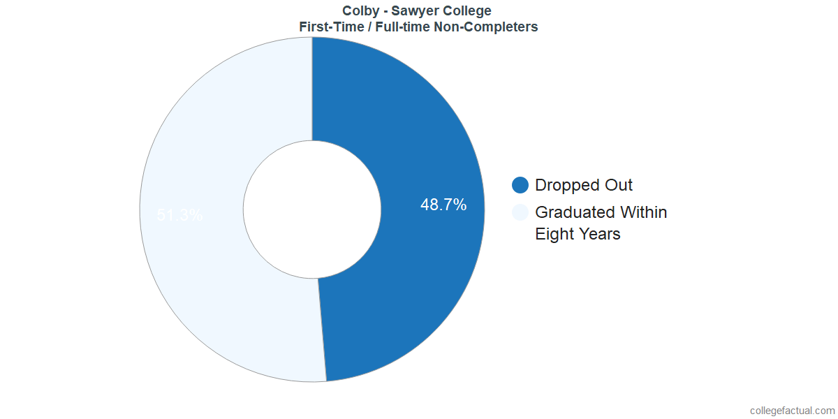 Non-completion rates for first-time / full-time students at Colby - Sawyer College
