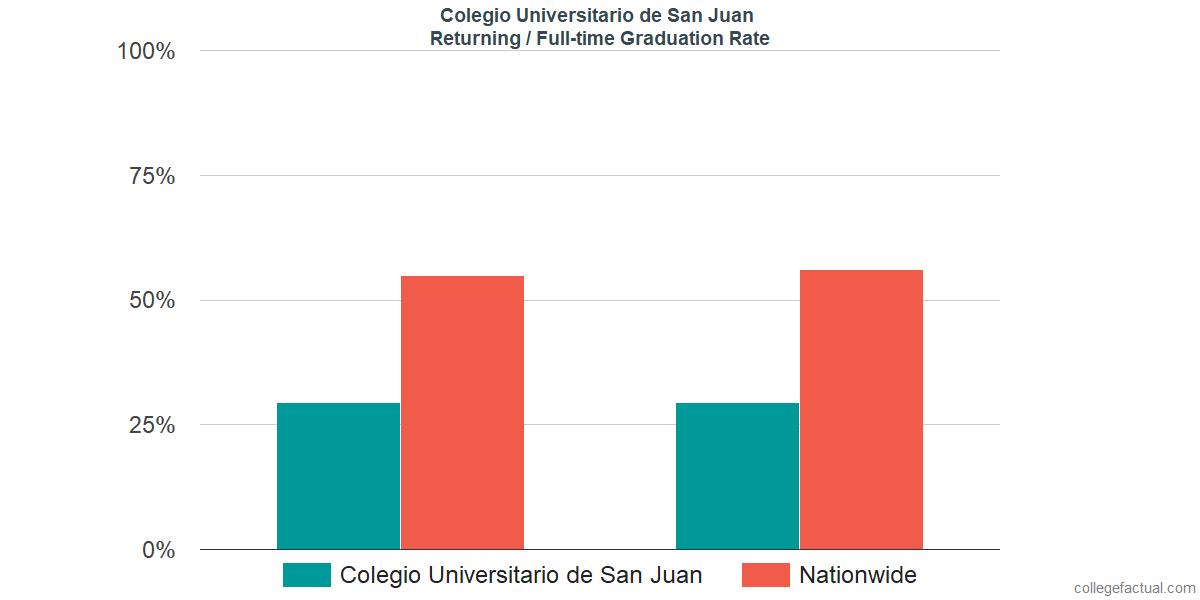 Graduation rates for returning / full-time students at Colegio Universitario de San Juan