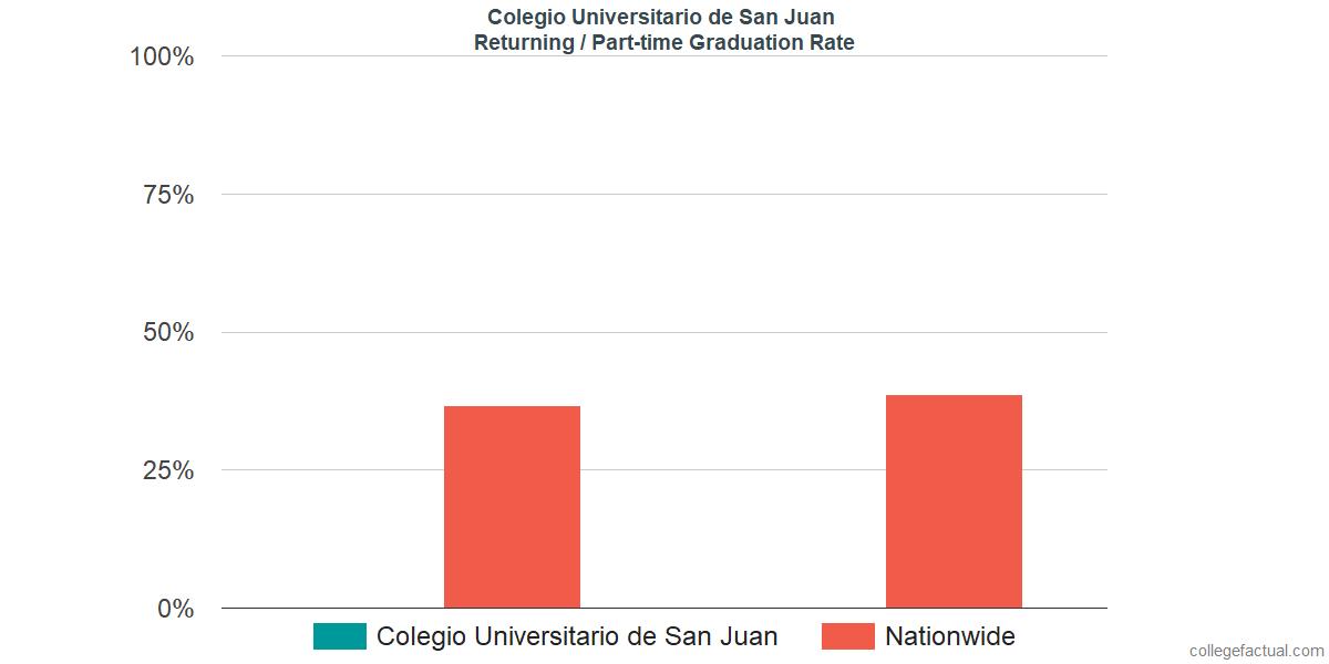 Graduation rates for returning / part-time students at Colegio Universitario de San Juan