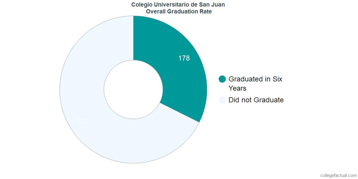 Undergraduate Graduation Rate at Colegio Universitario de San Juan