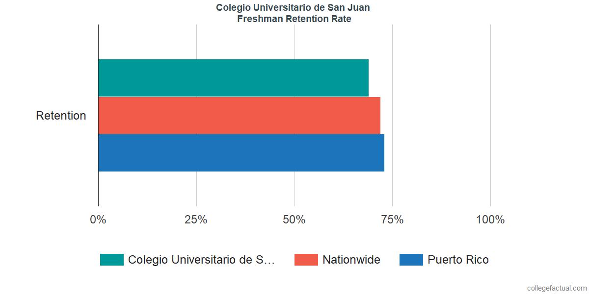Freshman Retention Rate at Colegio Universitario de San Juan