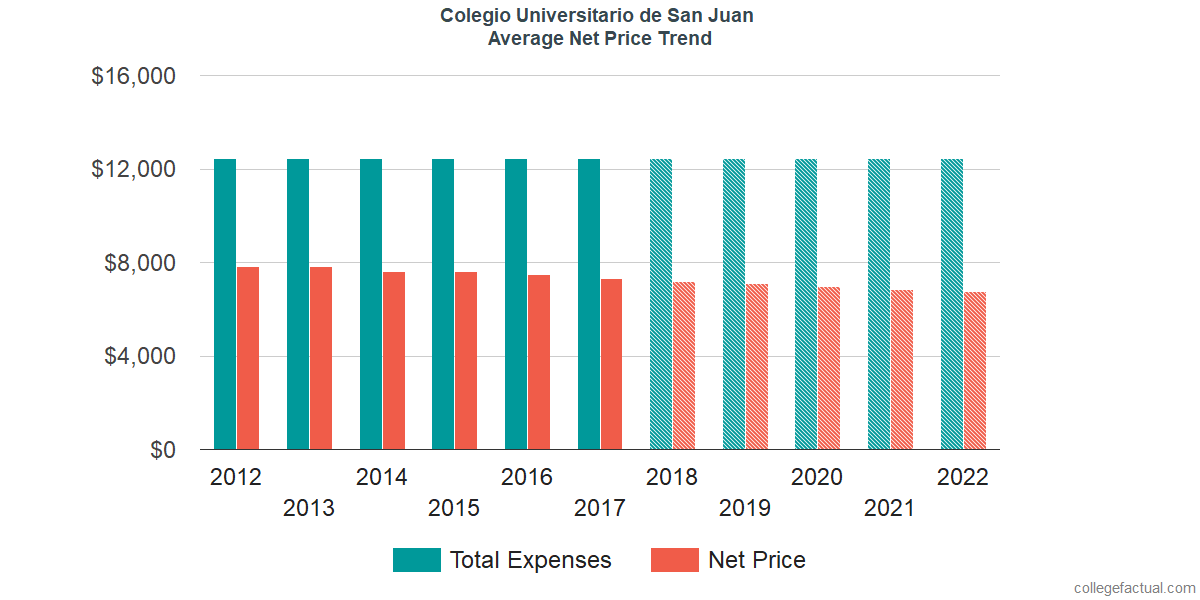 Average Net Price at Colegio Universitario de San Juan