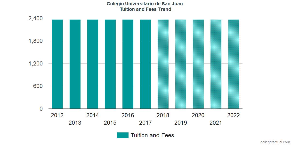 Tuition and Fees Trends at Colegio Universitario de San Juan