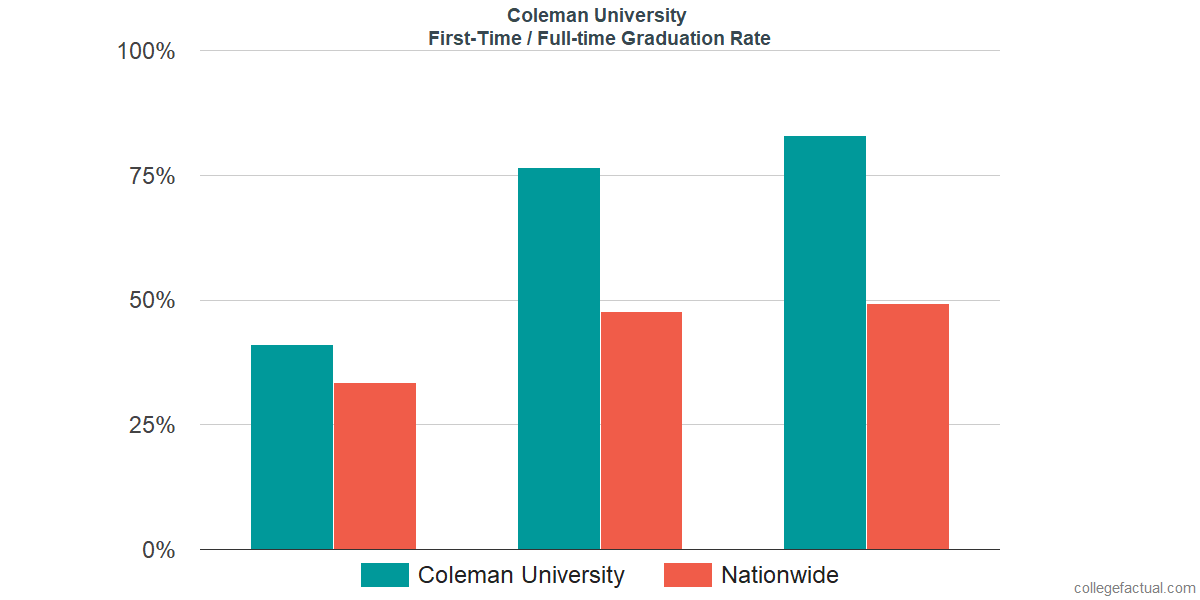 Graduation rates for first-time / full-time students at Coleman University
