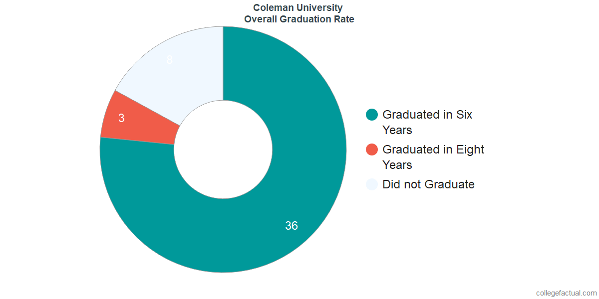 Undergraduate Graduation Rate at Coleman University