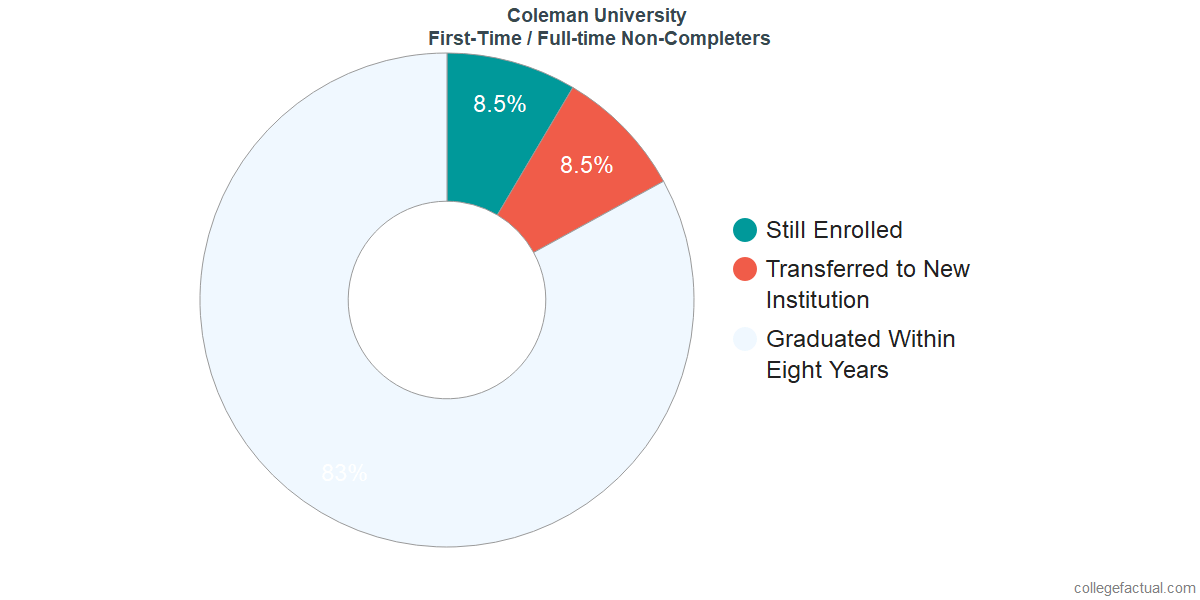 Non-completion rates for first-time / full-time students at Coleman University