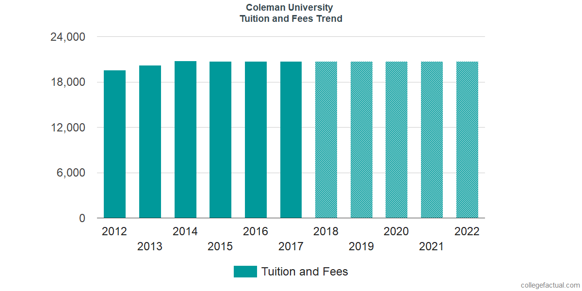 Tuition and Fees Trends at Coleman University