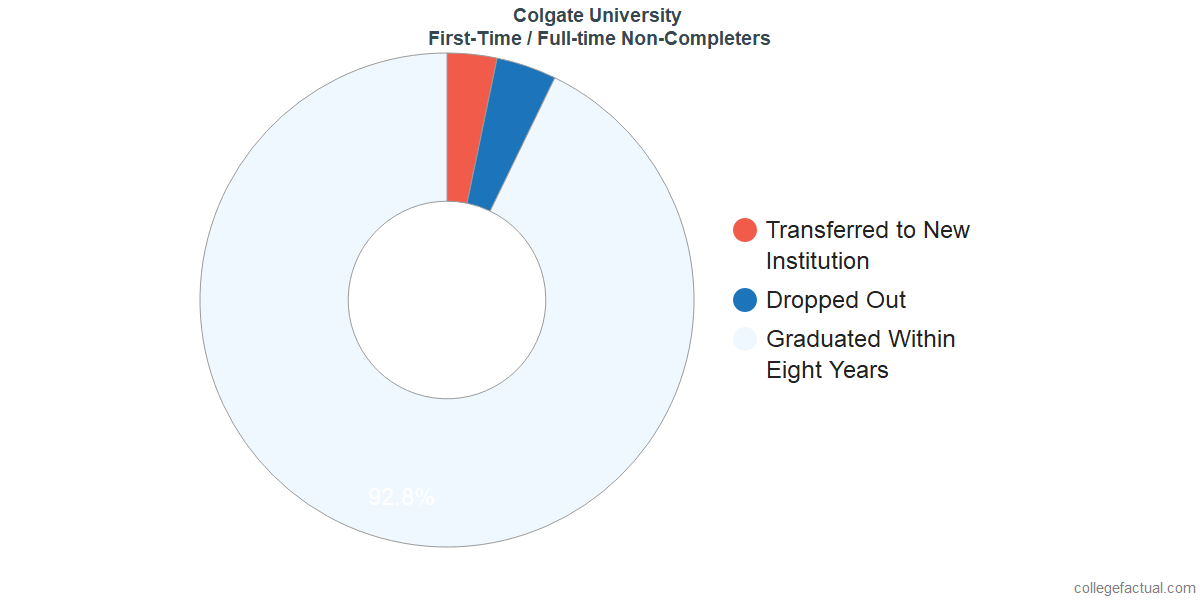 Non-completion rates for first-time / full-time students at Colgate University