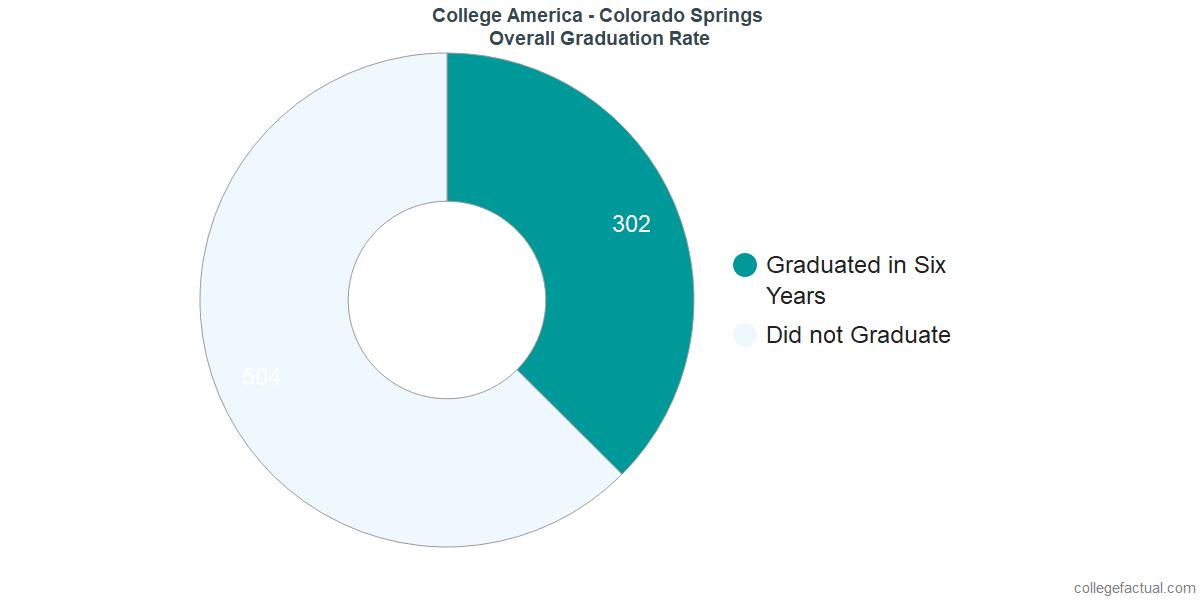 Undergraduate Graduation Rate at College America - Colorado Springs