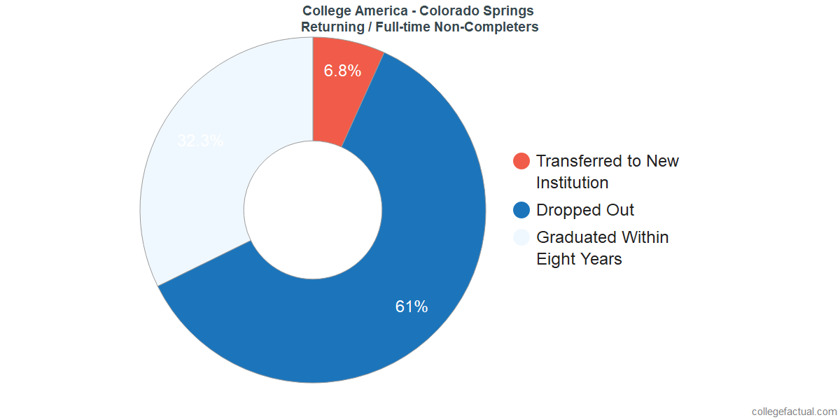 Non-completion rates for returning / full-time students at College America - Colorado Springs