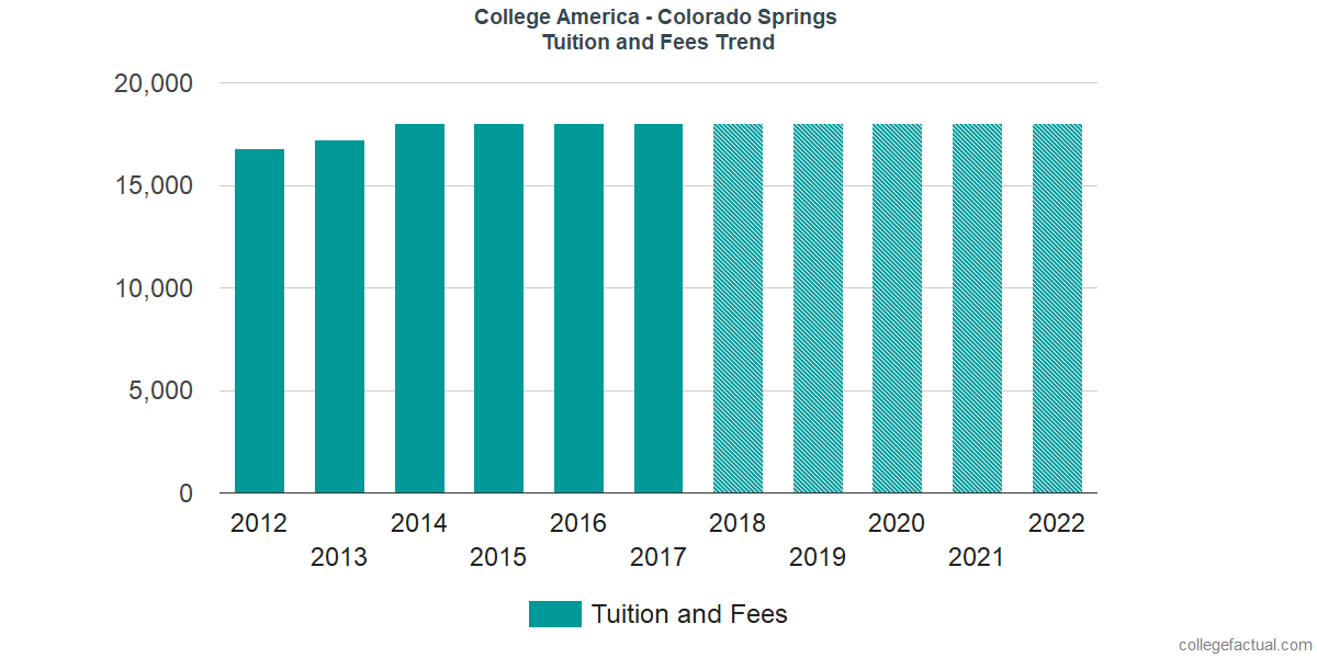 Tuition and Fees Trends at CollegeAmerica - Colorado Springs