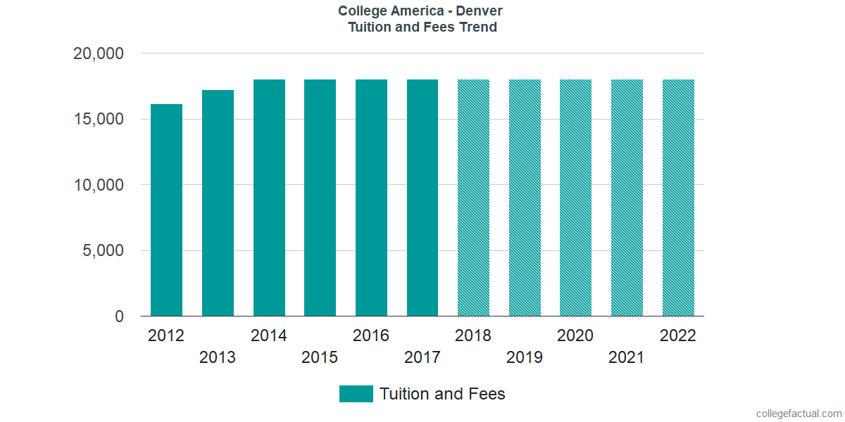 Tuition and Fees Trends at CollegeAmerica - Denver