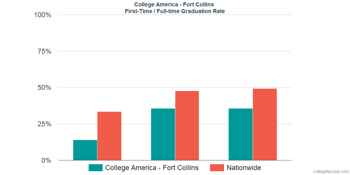 Graduation rates for first time / full-time students at College America - Fort Collins