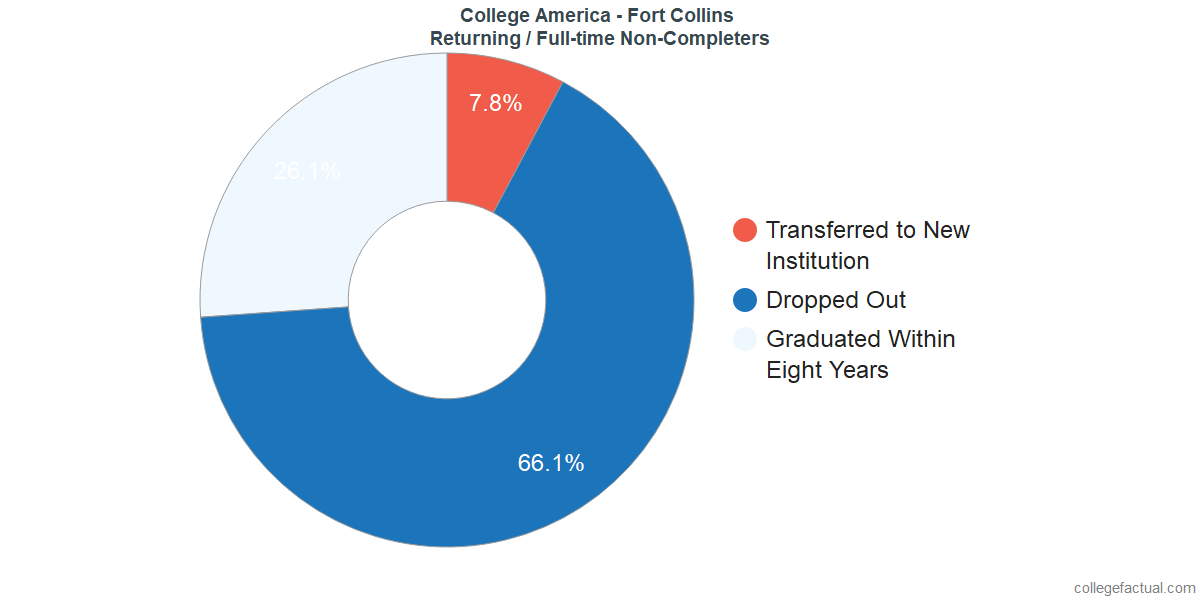 Non-completion rates for returning / full-time students at College America - Fort Collins