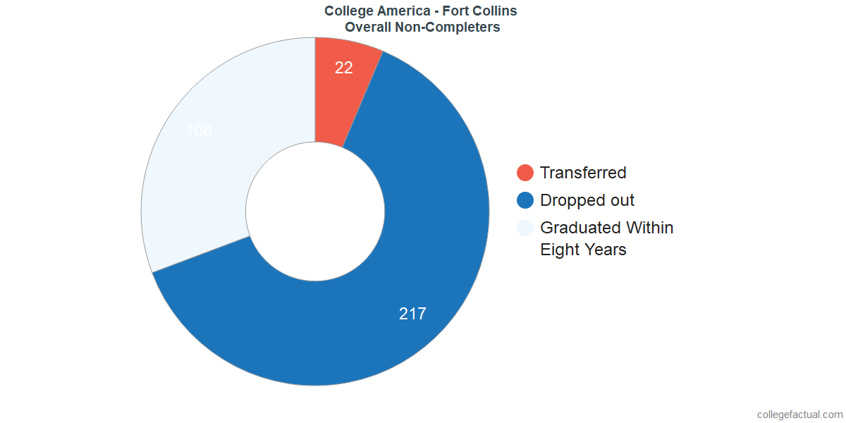 outcomes for students who failed to graduate from College America - Fort Collins