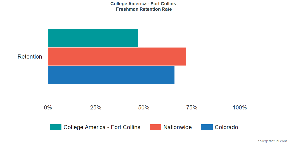 Freshman Retention Rate at College America - Fort Collins