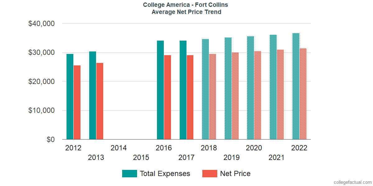 Average Net Price at College America - Fort Collins