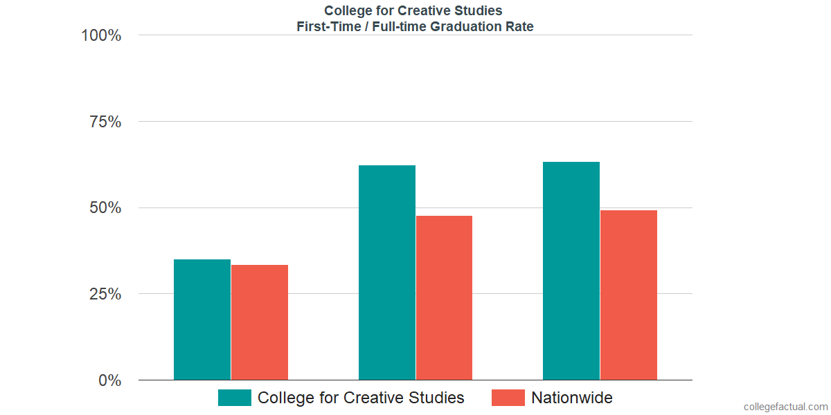 Graduation rates for first-time / full-time students at College for Creative Studies